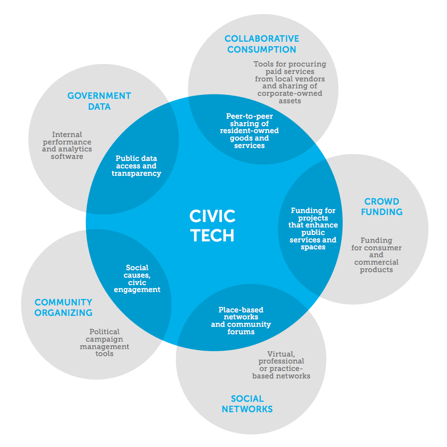 "Image from the 2013 Knight Foundation report ""The Emergence of Civic Tech"""